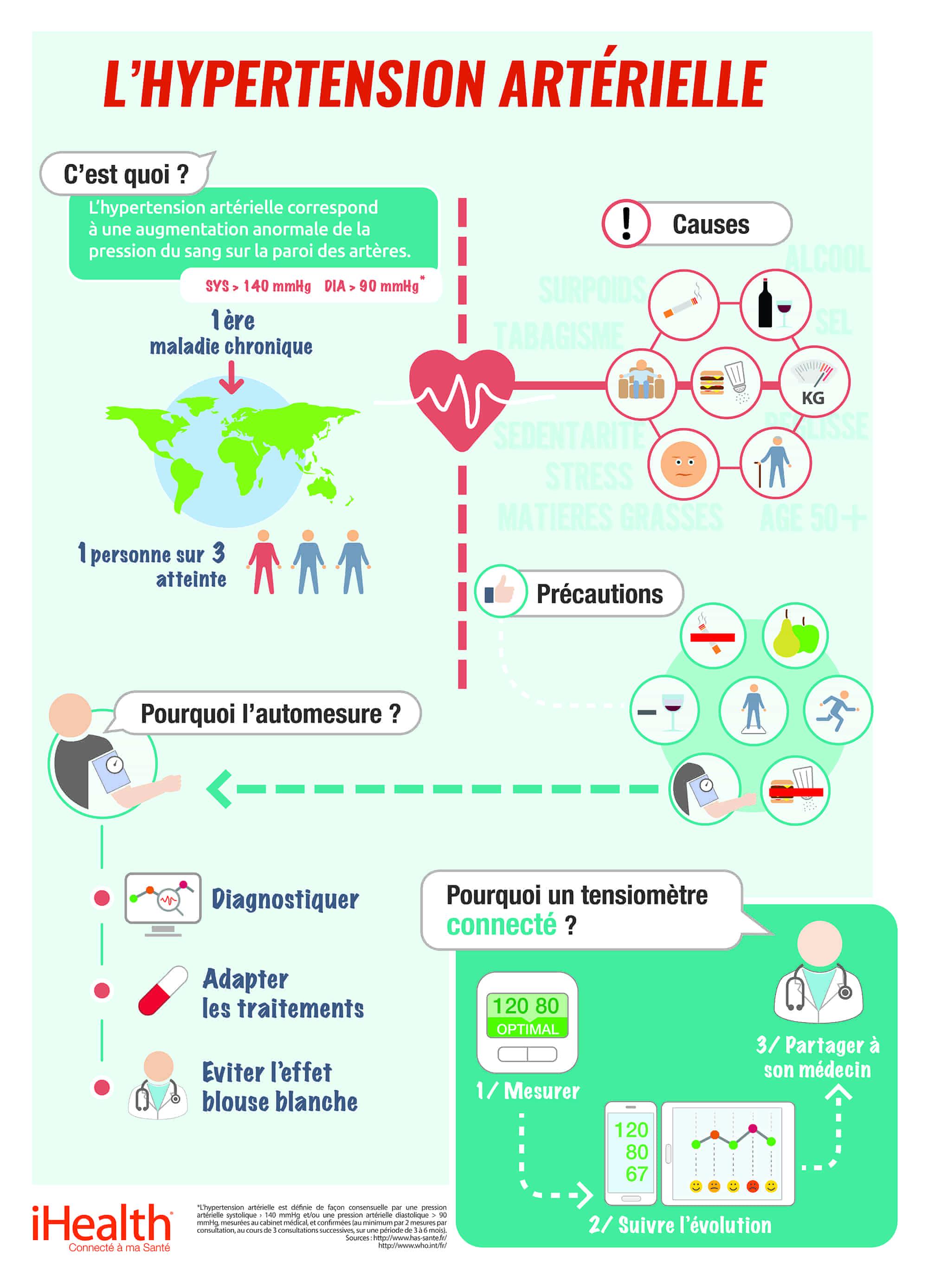 infographie risques de l'hypertension artérielle