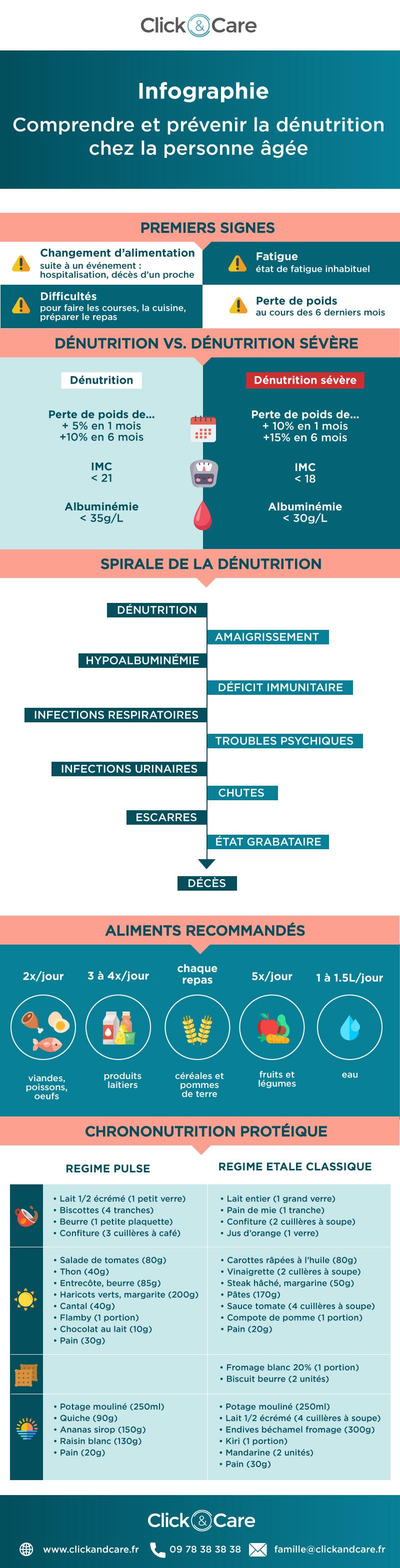 infographie dénutrition personne âgée