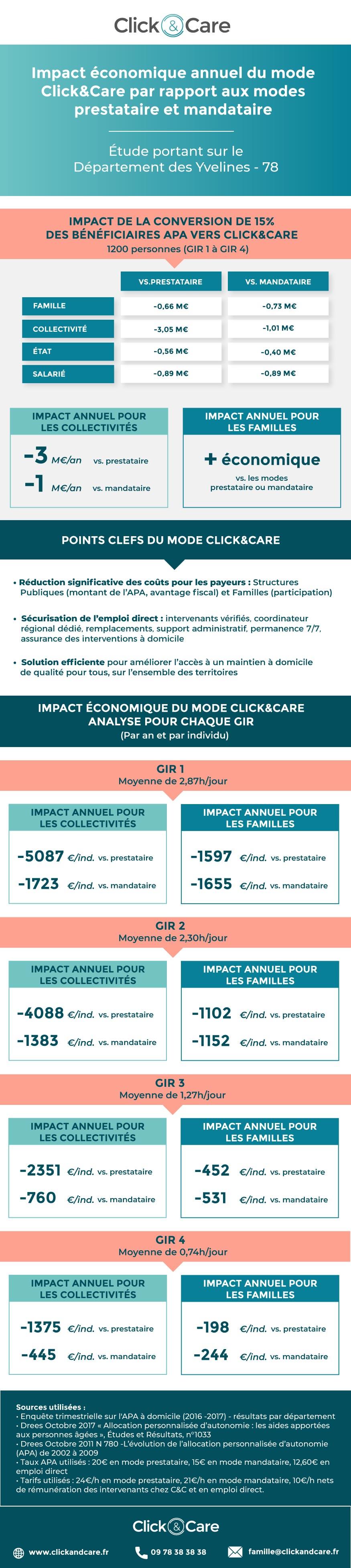 infographie impact économique annuel du mode clickandcare pour les yvelines